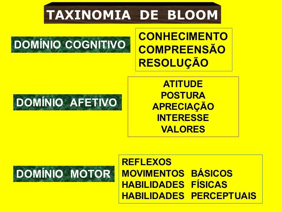 TAXINOMIA DE BLOOM DOMÍNIO COGNITIVO CONHECIMENTO COMPREENSÃO RESOLUÇÃO DOMÍNIO AFETIVO ATITUDE POSTURA APRECIAÇÃO INTERESSE VALORES DOMÍNIO MOTOR REFLEXOS MOVIMENTOS BÁSICOS HABILIDADES FÍSICAS HABILIDADES PERCEPTUAIS