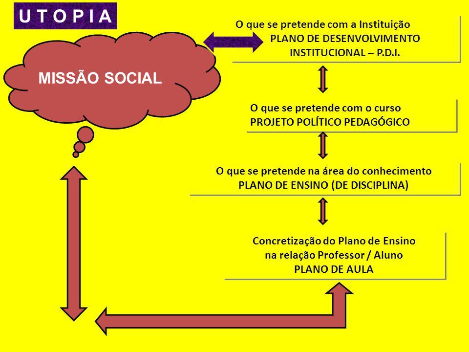 O que se pretende com a Instituição PLANO DE DESENVOLVIMENTO INSTITUCIONAL – P.D.I.