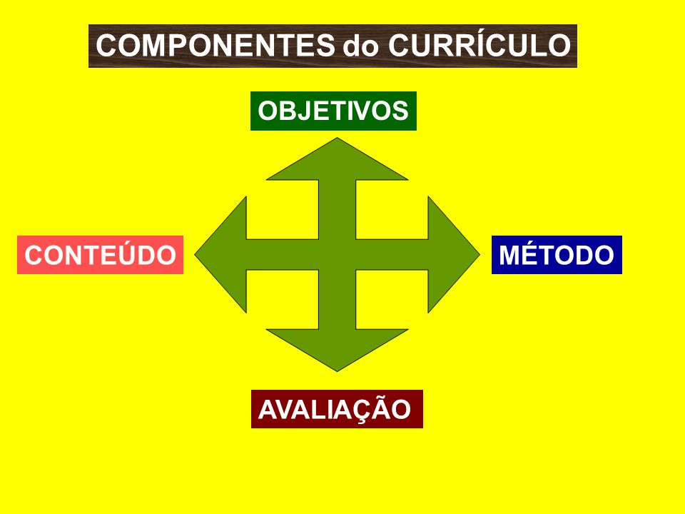 COMPONENTES do CURRÍCULO OBJETIVOS CONTEÚDOMÉTODO AVALIAÇÃO
