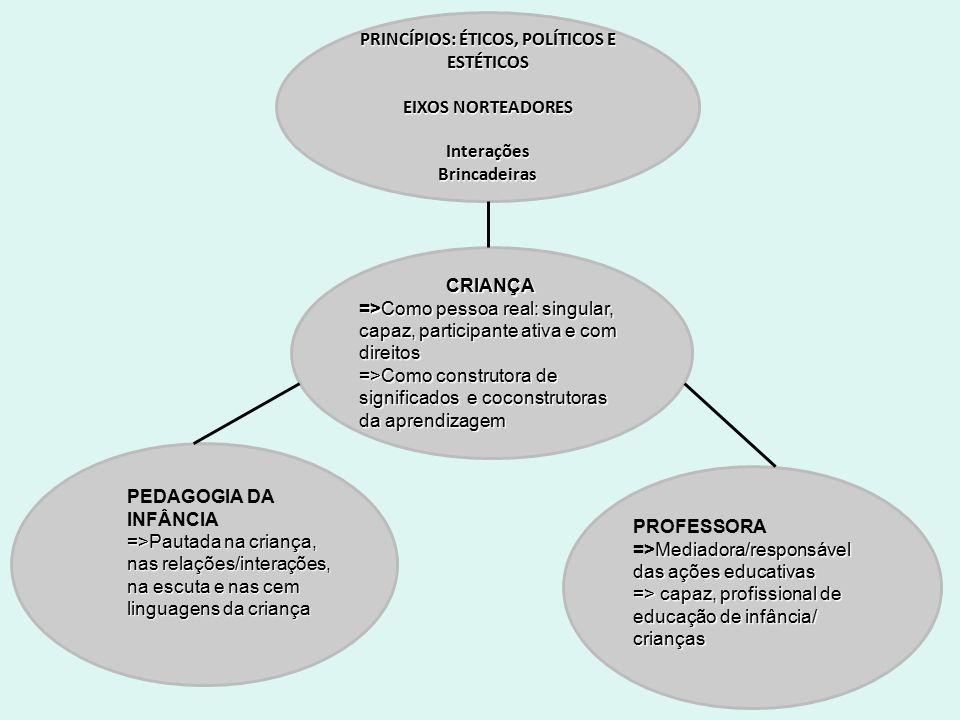 PRINCÍPIOS: ÉTICOS, POLÍTICOS E ESTÉTICOS EIXOS NORTEADORES InteraçõesBrincadeiras CRIANÇA =>Como pessoa real: singular, capaz, participante ativa e c