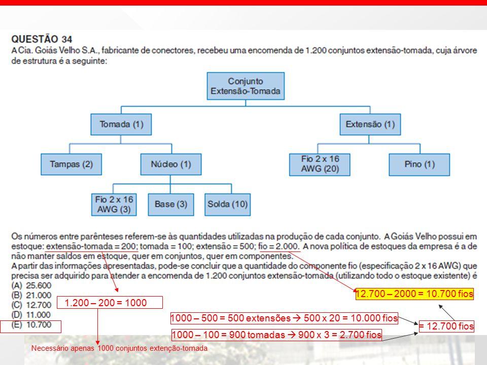 1.200 – 200 = 1000 Necessário apenas 1000 conjuntos extenção-tomada 1000 – 500 = 500 extensões  500 x 20 = 10.000 fios 1000 – 100 = 900 tomadas  900 x 3 = 2.700 fios = 12.700 fios 12.700 – 2000 = 10.700 fios