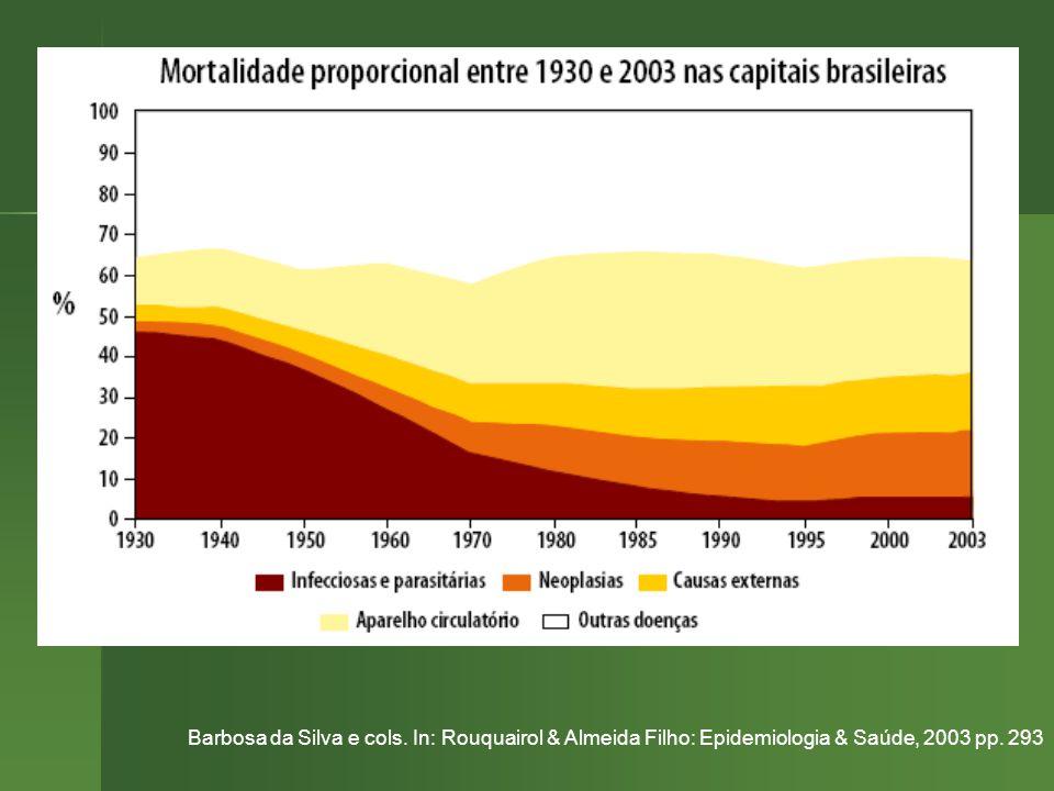Barbosa da Silva e cols. In: Rouquairol & Almeida Filho: Epidemiologia & Saúde, 2003 pp. 293