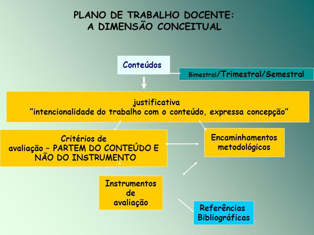 """Conteúdos justificativa """"intencionalidade do trabalho com o conteúdo, expressa concepção"""" Critérios de avaliação – PARTEM DO CONTEÚDO E NÃO DO INSTRUM"""