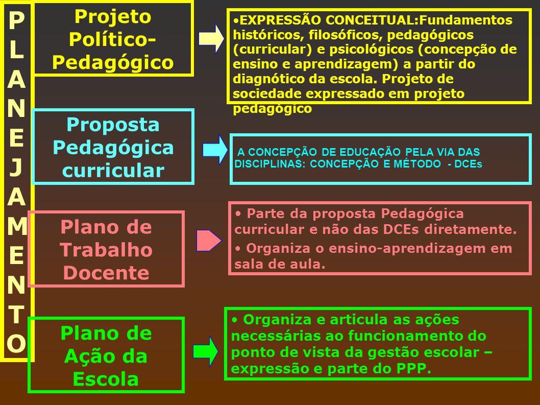 PLANEJAMENTOPLANEJAMENTO Projeto Político- Pedagógico Proposta Pedagógica curricular Plano de Trabalho Docente Plano de Ação da Escola EXPRESSÃO CONCE