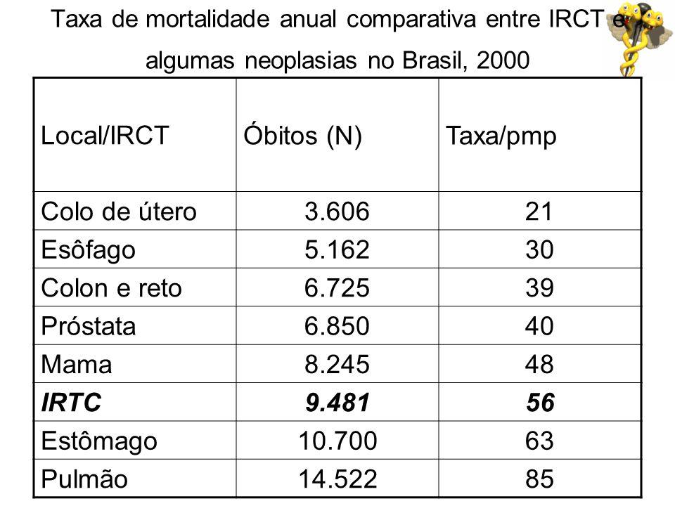 Taxa de mortalidade anual comparativa entre IRCT e algumas neoplasias no Brasil, 2000 Local/IRCTÓbitos (N)Taxa/pmp Colo de útero3.60621 Esôfago5.16230
