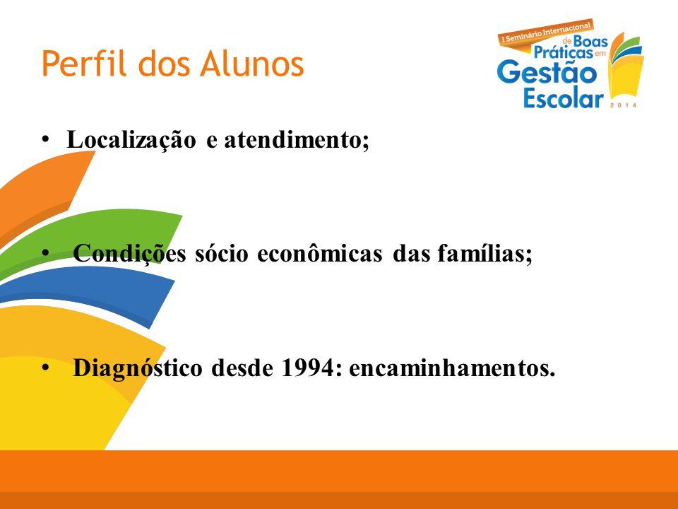 Perfil dos Alunos Localização e atendimento; Condições sócio econômicas das famílias; Diagnóstico desde 1994: encaminhamentos.