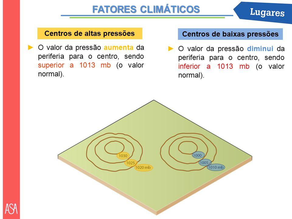 FATORES CLIMÁTICOS Centros de altas pressões ►O valor da pressão aumenta da periferia para o centro, sendo superior a 1013 mb (o valor normal).