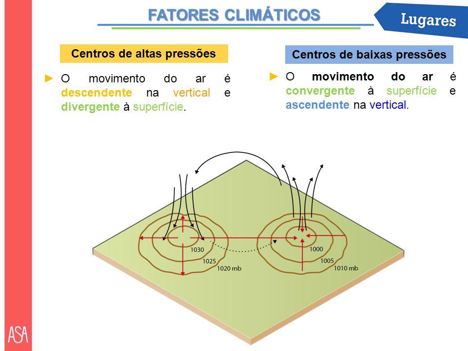FATORES CLIMÁTICOS ►O movimento do ar é descendente na vertical e divergente à superfície.