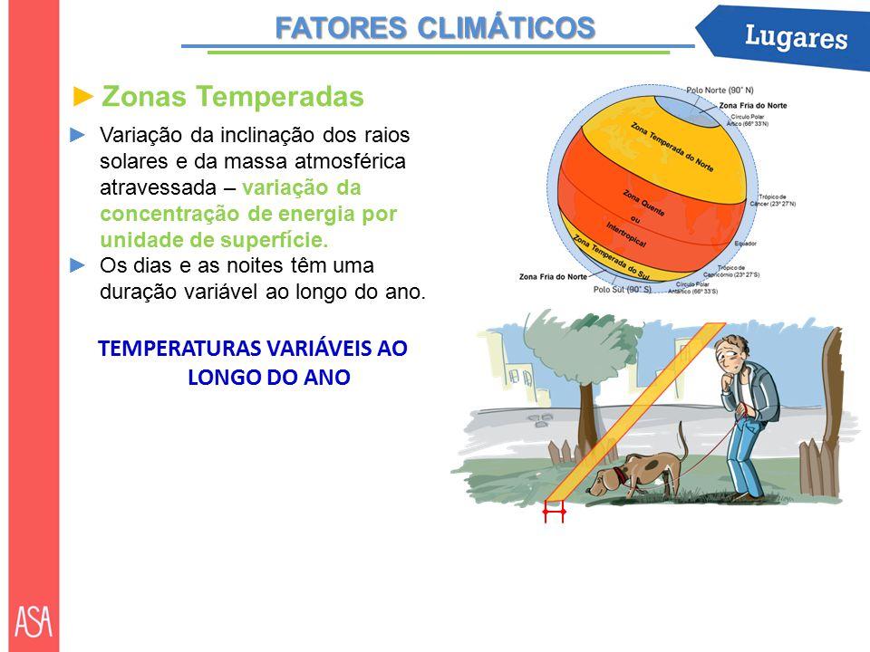 FATORES CLIMÁTICOS ►Zonas Temperadas ►Variação da inclinação dos raios solares e da massa atmosférica atravessada – variação da concentração de energia por unidade de superfície.