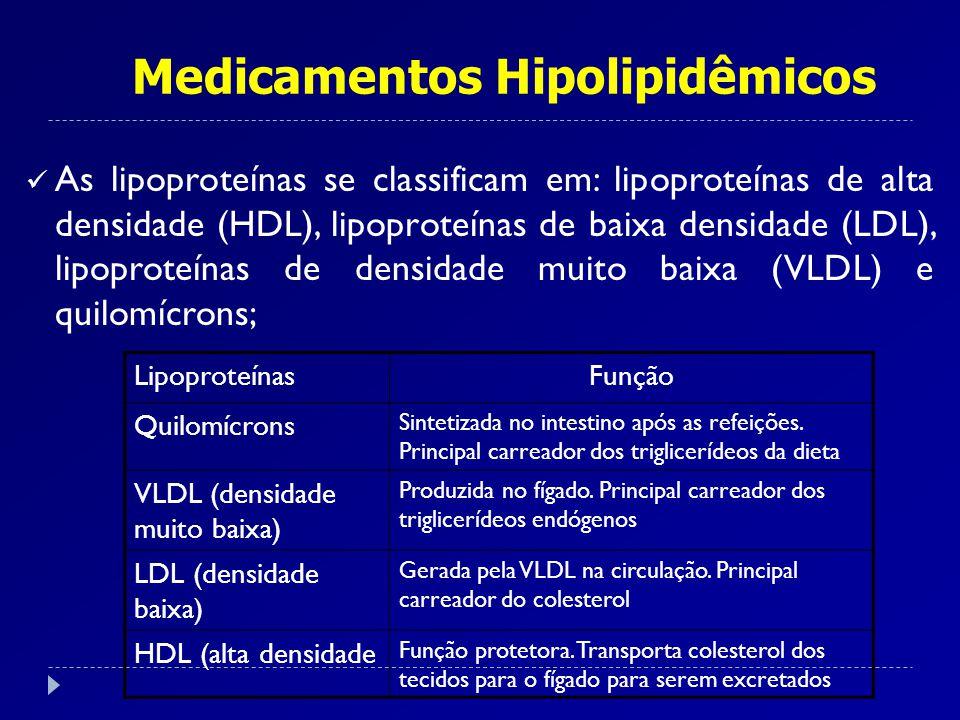 As lipoproteínas se classificam em: lipoproteínas de alta densidade (HDL), lipoproteínas de baixa densidade (LDL), lipoproteínas de densidade muito ba