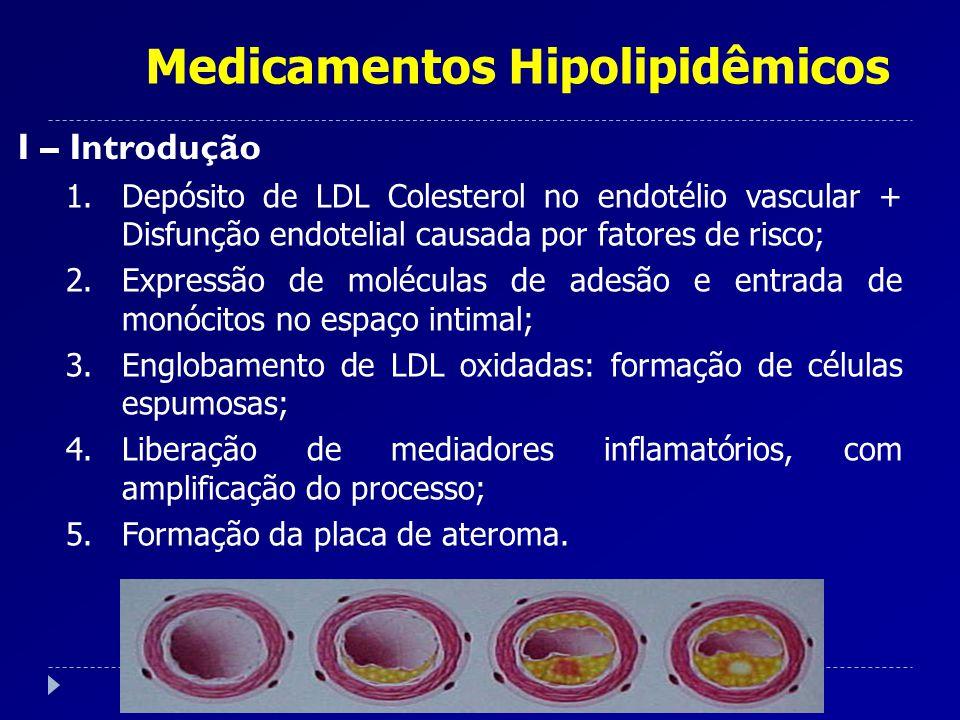 Medicamentos Hipolipidêmicos I – Introdução 1.Depósito de LDL Colesterol no endotélio vascular + Disfunção endotelial causada por fatores de risco; 2.