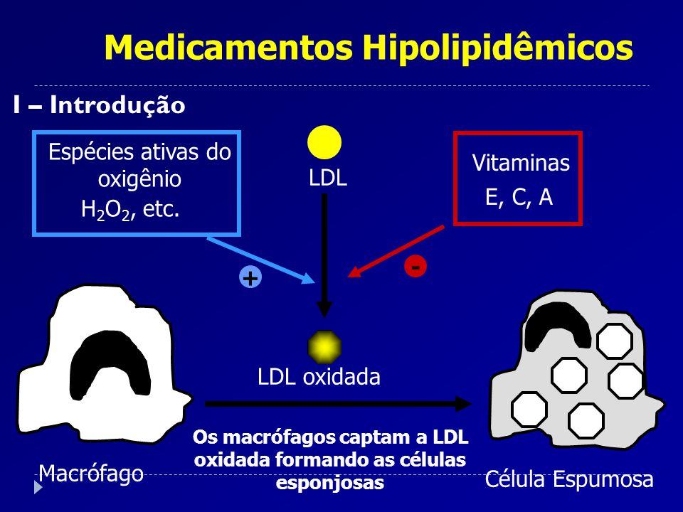 Medicamentos Hipolipidêmicos I – Introdução Os macrófagos captam a LDL oxidada formando as células esponjosas Macrófago Célula Espumosa Espécies ativa