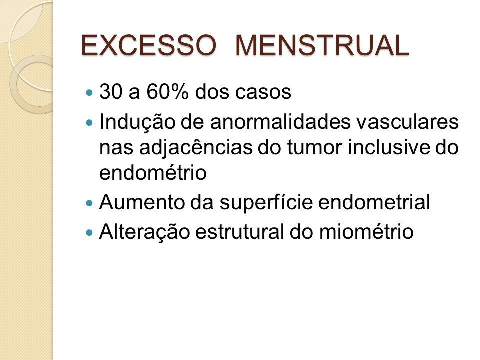 EXCESSO MENSTRUAL 30 a 60% dos casos Indução de anormalidades vasculares nas adjacências do tumor inclusive do endométrio Aumento da superfície endome