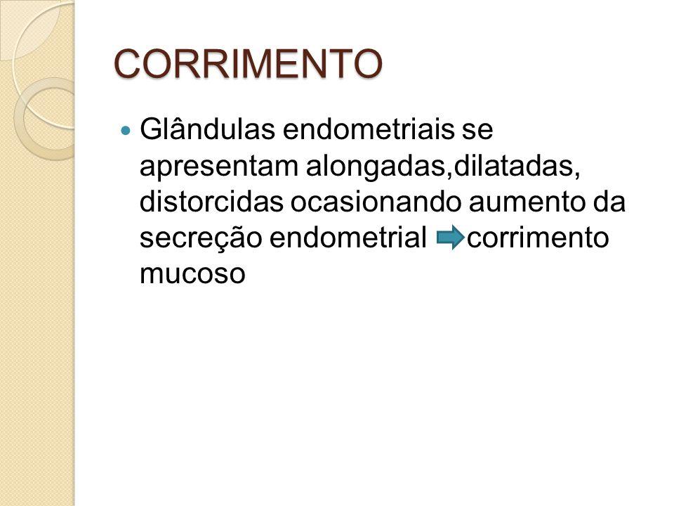 CORRIMENTO Glândulas endometriais se apresentam alongadas,dilatadas, distorcidas ocasionando aumento da secreção endometrial corrimento mucoso