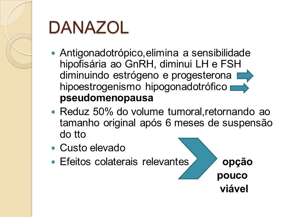 DANAZOL Antigonadotrópico,elimina a sensibilidade hipofisária ao GnRH, diminui LH e FSH diminuindo estrógeno e progesterona hipoestrogenismo hipogonadotrófico pseudomenopausa Reduz 50% do volume tumoral,retornando ao tamanho original após 6 meses de suspensão do tto Custo elevado Efeitos colaterais relevantes opção pouco viável