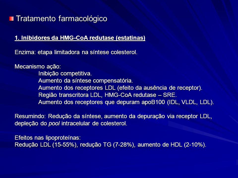 1. Inibidores da HMG-CoA redutase (estatinas) Enzima: etapa limitadora na síntese colesterol. Mecanismo ação: Inibição competitiva. Aumento da síntese