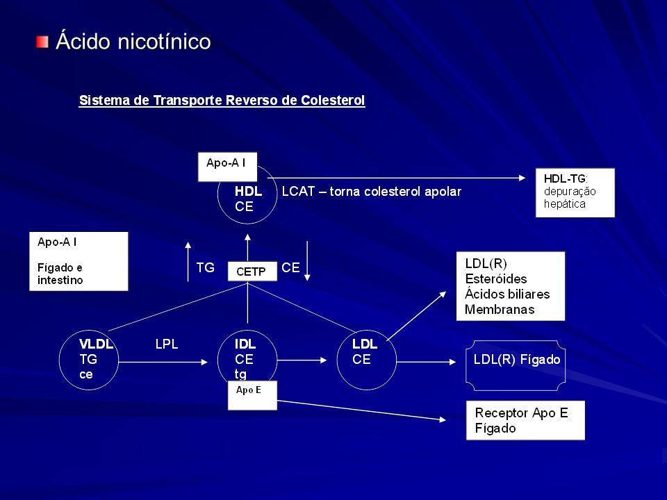 Ácido nicotínico Ácido nicotínico