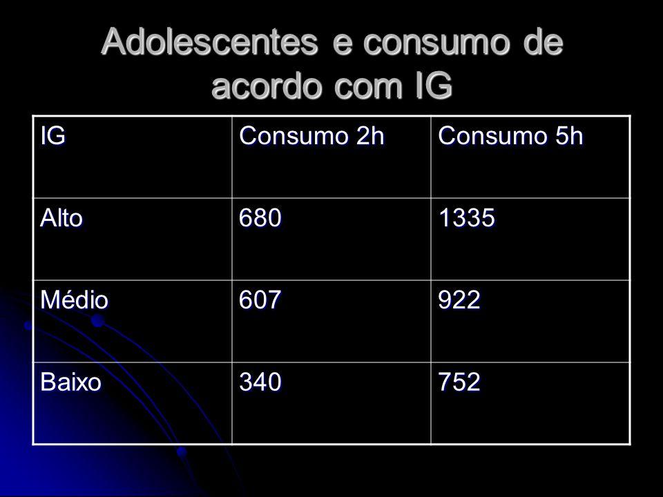 Adolescentes e consumo de acordo com IG IG Consumo 2h Consumo 5h Alto6801335 Médio607922 Baixo340752
