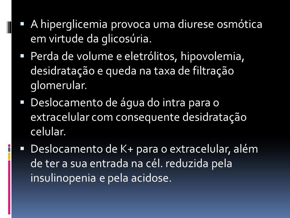  A hiperglicemia provoca uma diurese osmótica em virtude da glicosúria.  Perda de volume e eletrólitos, hipovolemia, desidratação e queda na taxa de