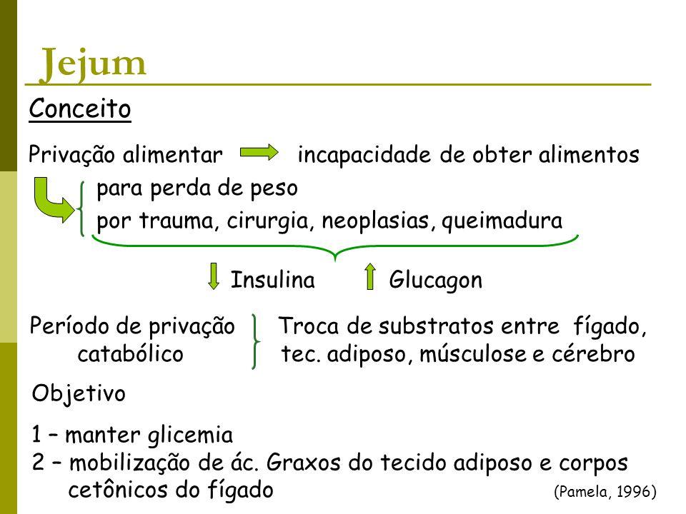 Jejum Conceito Privação alimentar incapacidade de obter alimentos para perda de peso por trauma, cirurgia, neoplasias, queimadura Insulina Glucagon Pe