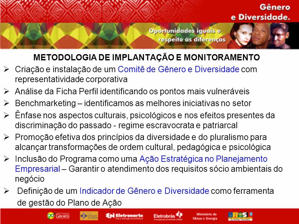 METODOLOGIA DE IMPLANTAÇÃO E MONITORAMENTO Criação e instalação de um Comitê de Gênero e Diversidade com representatividade corporativa Análise da Fic