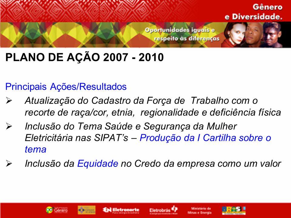 PLANO DE AÇÃO 2007 - 2010 Principais Ações/Resultados Atualização do Cadastro da Força de Trabalho com o recorte de raça/cor, etnia, regionalidade e d