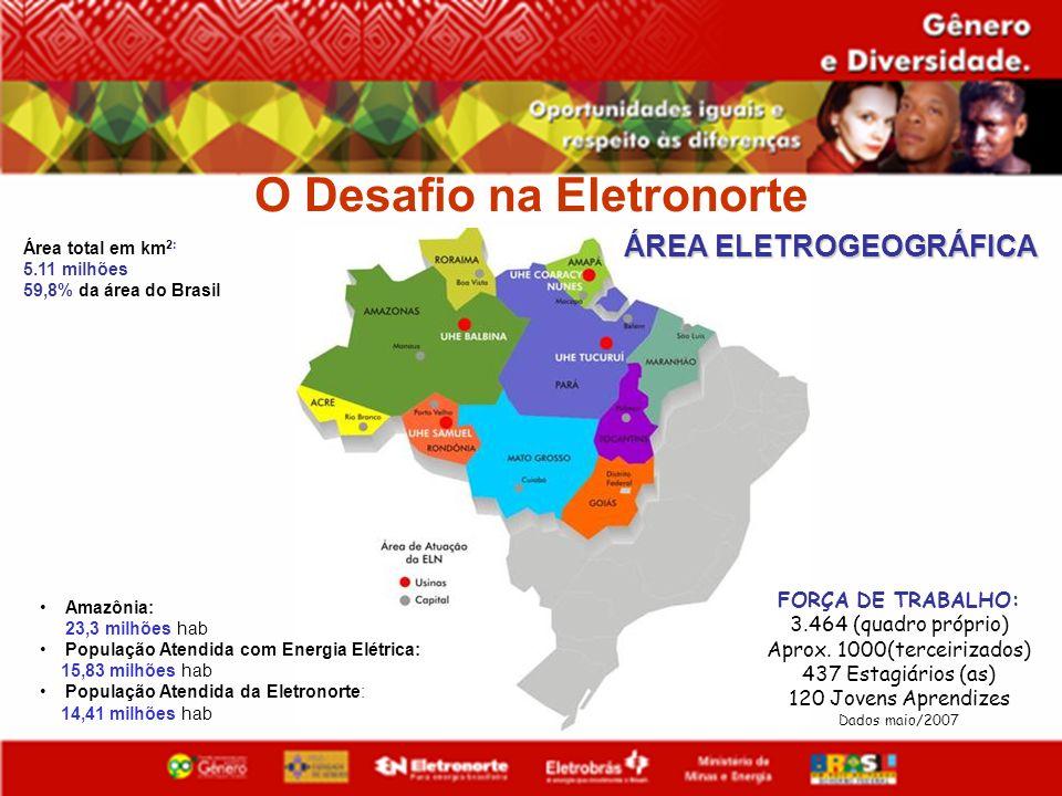 O Desafio na Eletronorte ÁREA ELETROGEOGRÁFICA Área total em km 2: 5.11 milhões 59,8% da área do Brasil Amazônia: 23,3 milhões hab População Atendida
