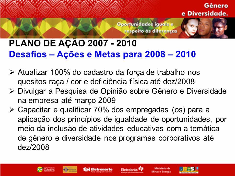 PLANO DE AÇÃO 2007 - 2010 Desafios – Ações e Metas para 2008 – 2010 Atualizar 100% do cadastro da força de trabalho nos quesitos raça / cor e deficiên