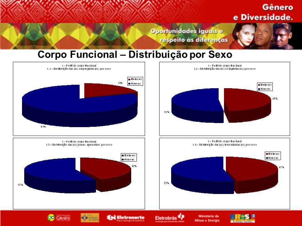 Corpo Funcional – Distribuição por Sexo