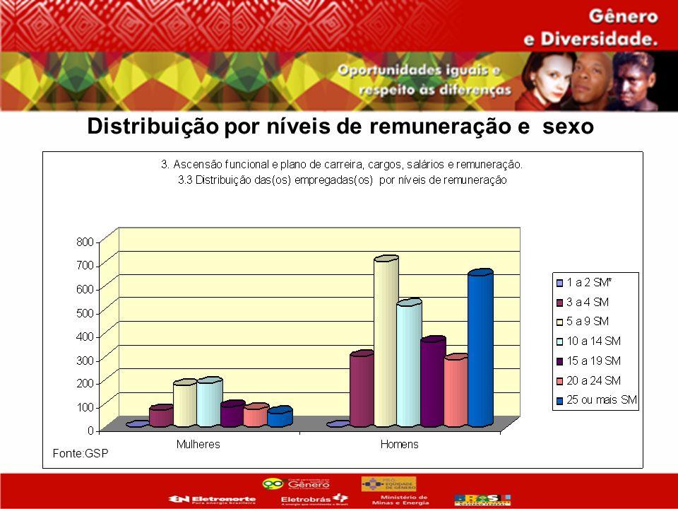 Fonte:GSP Distribuição por níveis de remuneração e sexo