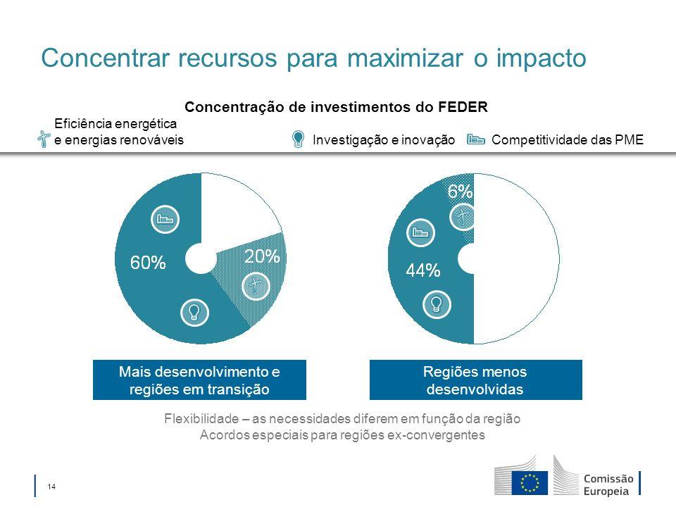 14 Regiões menos desenvolvidas Mais desenvolvimento e regiões em transição Concentrar recursos para maximizar o impacto Flexibilidade – as necessidades diferem em função da região Acordos especiais para regiões ex-convergentes Investigação e inovação Eficiência energética e energias renováveis Competitividade das PME Concentração de investimentos do FEDER