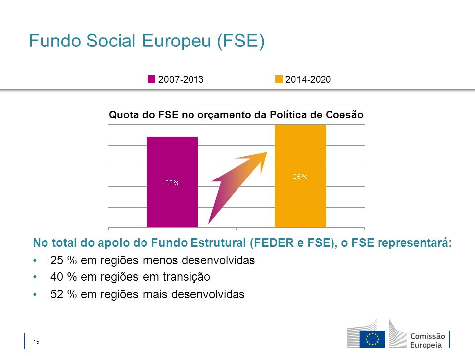 15 Fundo Social Europeu (FSE) Quota do FSE no orçamento da Política de Coesão 2014-20202007-2013 No total do apoio do Fundo Estrutural (FEDER e FSE), o FSE representará: 25 % em regiões menos desenvolvidas 40 % em regiões em transição 52 % em regiões mais desenvolvidas