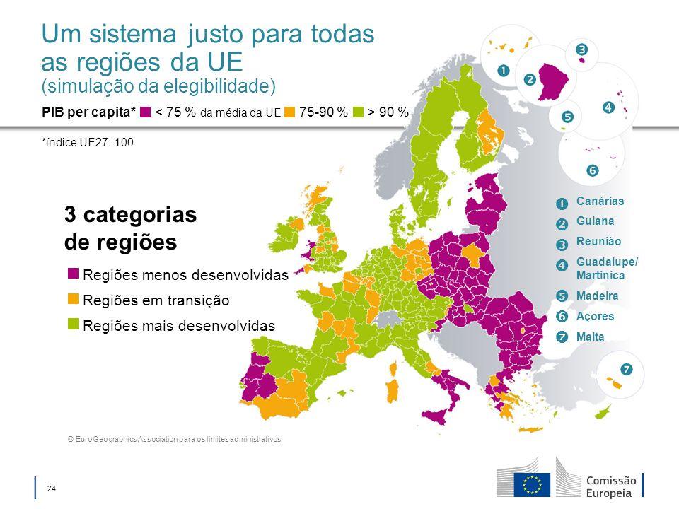 24 Um sistema justo para todas as regiões da UE (simulação da elegibilidade) 3 categorias de regiões < 75 % da média da UE PIB per capita* *índice UE2