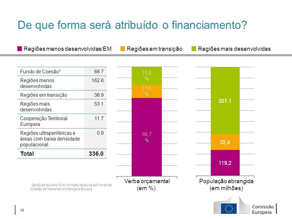 25 De que forma será atribuído o financiamento? Verba orçamental (em %) População abrangida (em milhões) Regiões menos desenvolvidas/EMRegiões em tran