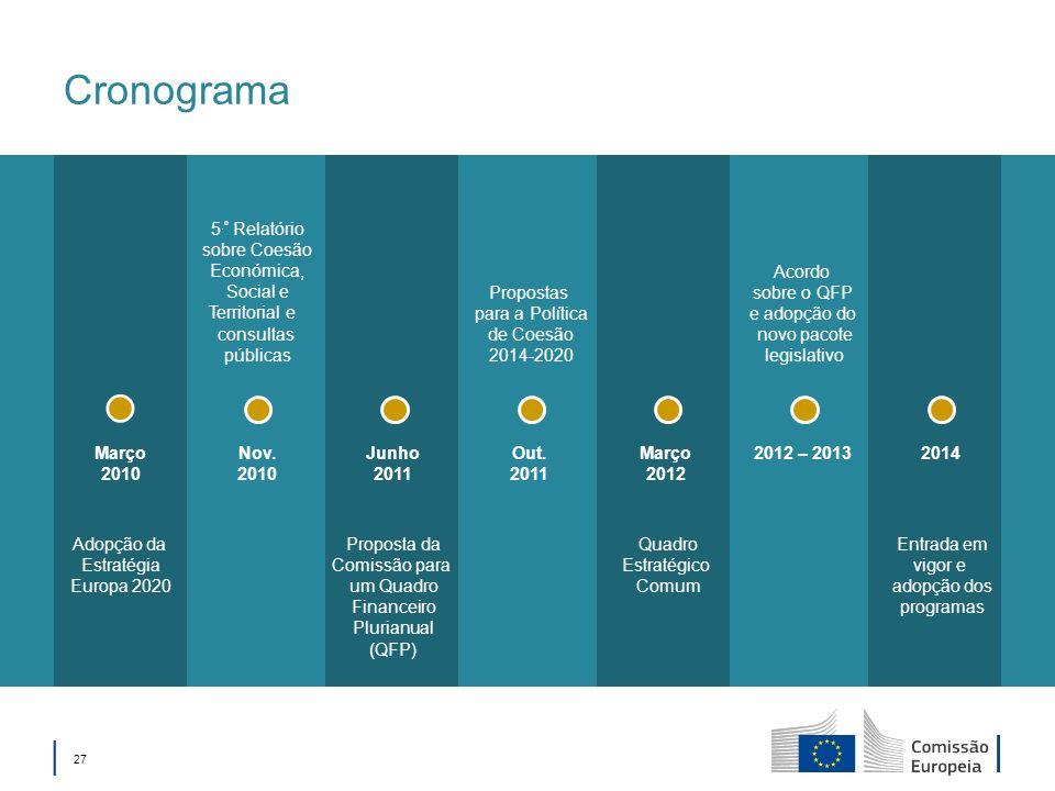 27 Cronograma 2014Nov. 2010 2012 – 2013Março 2012 Out. 2011 Junho 2011 Março 2010 5.º Relatório sobre Coesão Económica, Social e Territorial e consult