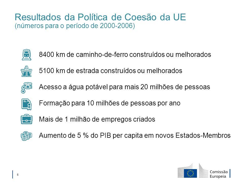5 Resultados da Política de Coesão da UE (números para o período de 2000-2006) 8400 km de caminho-de-ferro construídos ou melhorados 5100 km de estrada construídos ou melhorados Acesso a água potável para mais 20 milhões de pessoas Formação para 10 milhões de pessoas por ano Mais de 1 milhão de empregos criados Aumento de 5 % do PIB per capita em novos Estados-Membros
