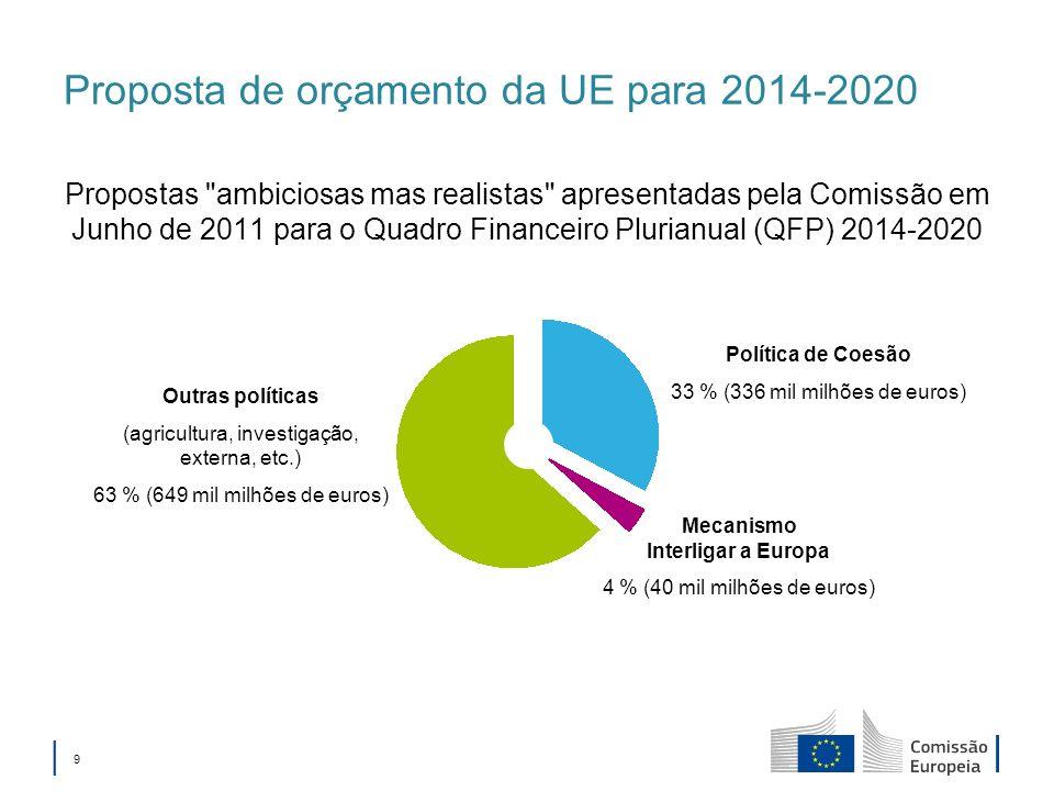 9 Proposta de orçamento da UE para 2014-2020 Propostas ambiciosas mas realistas apresentadas pela Comissão em Junho de 2011 para o Quadro Financeiro Plurianual (QFP) 2014-2020 Política de Coesão 33 % (336 mil milhões de euros) Mecanismo Interligar a Europa 4 % (40 mil milhões de euros) Outras políticas (agricultura, investigação, externa, etc.) 63 % (649 mil milhões de euros)