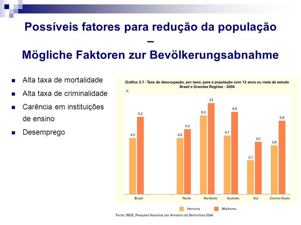 Alta taxa de mortalidade Alta taxa de criminalidade Carência em instituições de ensino Desemprego Possíveis fatores para redução da população – Möglic