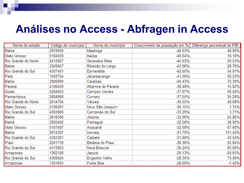 Análises no Access - Abfragen in Access