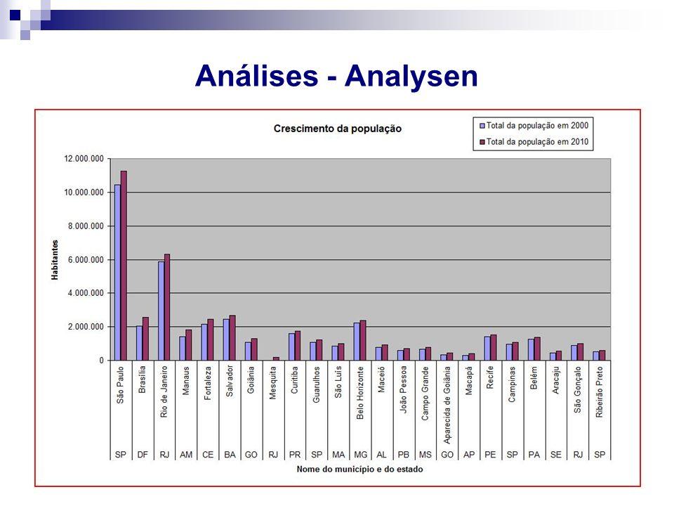 Análises - Analysen