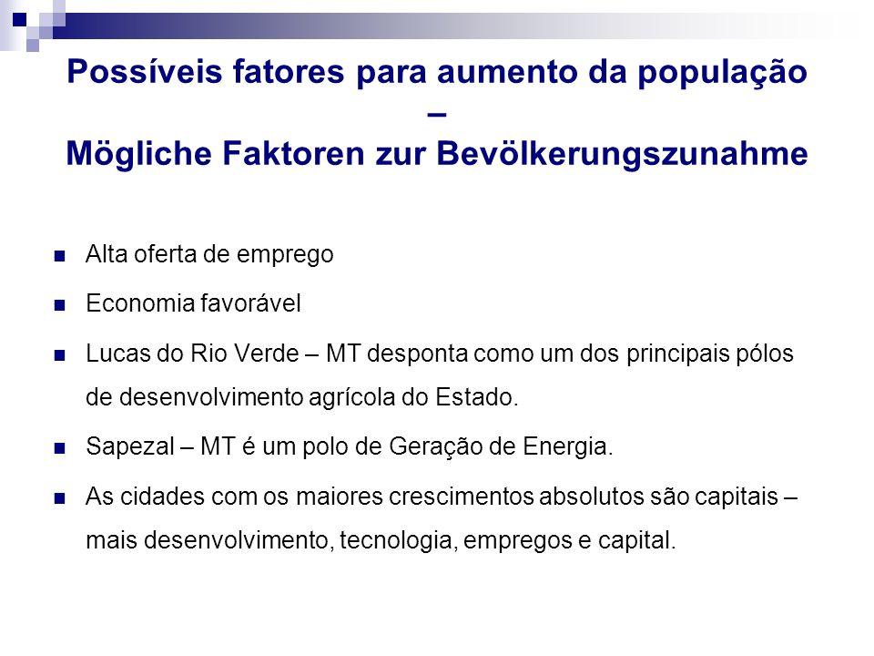 Possíveis fatores para aumento da população – Mögliche Faktoren zur Bevölkerungszunahme Alta oferta de emprego Economia favorável Lucas do Rio Verde –