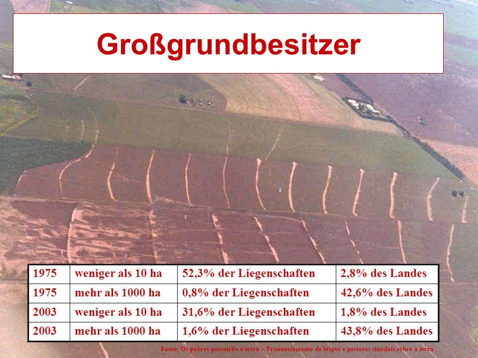 Großgrundbesitzer 1975weniger als 10 ha52,3% der Liegenschaften2,8% des Landes 1975mehr als 1000 ha0,8% der Liegenschaften42,6% des Landes 2003weniger als 10 ha31,6% der Liegenschaften1,8% des Landes 2003mehr als 1000 ha1,6% der Liegenschaften43,8% des Landes Fonte: Os pobres possuirão a terra – Pronunciamento de bispos e pastores sinodais sobre a terra