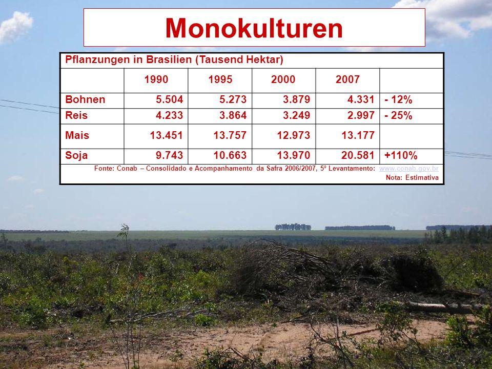 Monokulturen Pflanzungen in Brasilien (Tausend Hektar) 1990199520002007 Bohnen5.5045.2733.8794.331- 12% Reis4.2333.8643.2492.997- 25% Mais13.45113.75712.97313.177 Soja9.74310.66313.97020.581+110% Fonte: Conab – Consolidado e Acompanhamento da Safra 2006/2007, 5º Levantamento: www.conab.gov.brwww.conab.gov.br Nota: Estimativa