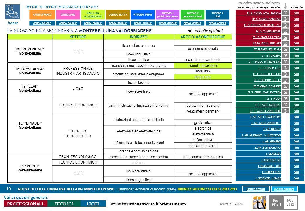 www.istruzionetreviso.it/orientamento 10 Vai ai quadri generali: PROFESSIONALITECNICILICEI NUOVA OFFERTA FORMATIVA NELLA PROVINCIA DI TREVISO - (Istruzione Secondaria di secondo grado) INDIRIZZI AUTORIZZATI A.S.