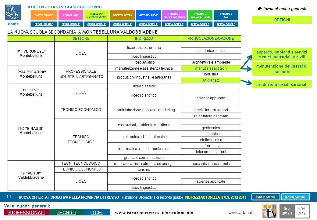 www.istruzionetreviso.it/orientamento 11 Vai ai quadri generali: PROFESSIONALITECNICILICEI NUOVA OFFERTA FORMATIVA NELLA PROVINCIA DI TREVISO - (Istruzione Secondaria di secondo grado) INDIRIZZI AUTORIZZATI A.S.