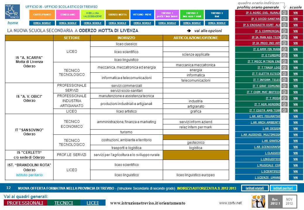 www.istruzionetreviso.it/orientamento 12 Vai ai quadri generali: PROFESSIONALITECNICILICEI NUOVA OFFERTA FORMATIVA NELLA PROVINCIA DI TREVISO - (Istru