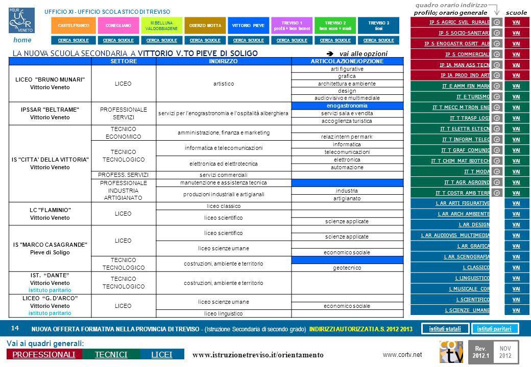 www.istruzionetreviso.it/orientamento 14 Vai ai quadri generali: PROFESSIONALITECNICILICEI NUOVA OFFERTA FORMATIVA NELLA PROVINCIA DI TREVISO - (Istru