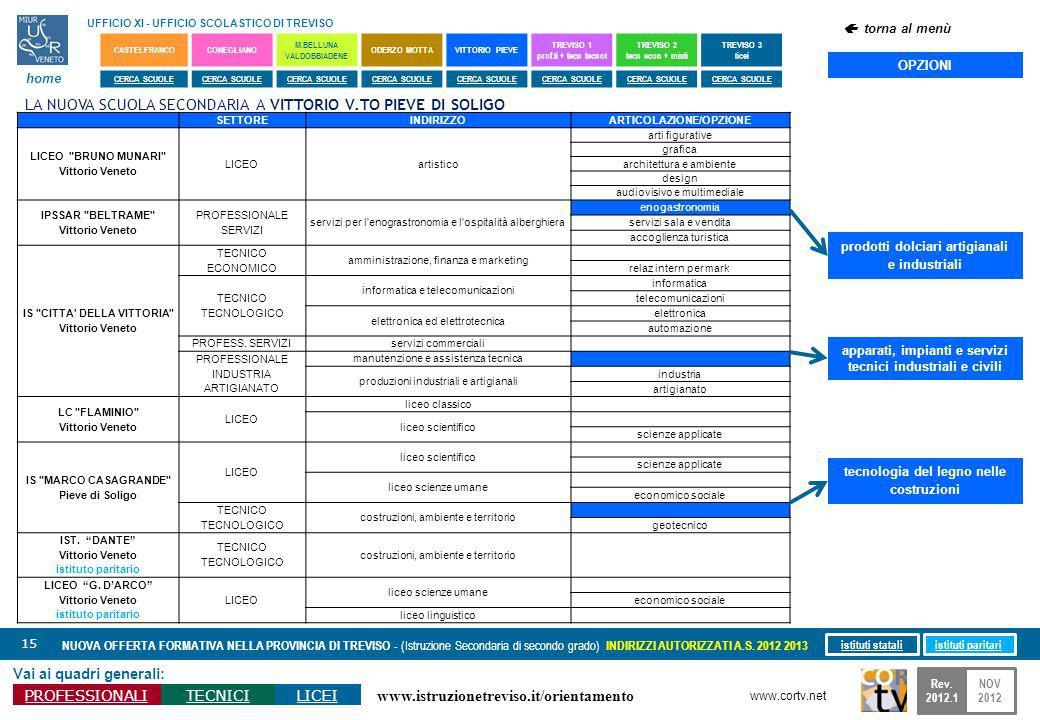www.istruzionetreviso.it/orientamento 15 Vai ai quadri generali: PROFESSIONALITECNICILICEI NUOVA OFFERTA FORMATIVA NELLA PROVINCIA DI TREVISO - (Istruzione Secondaria di secondo grado) INDIRIZZI AUTORIZZATI A.S.