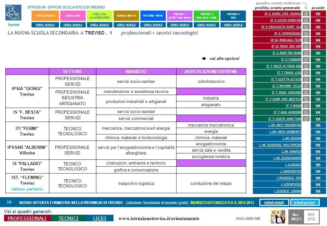 www.istruzionetreviso.it/orientamento 16 Vai ai quadri generali: PROFESSIONALITECNICILICEI NUOVA OFFERTA FORMATIVA NELLA PROVINCIA DI TREVISO - (Istru