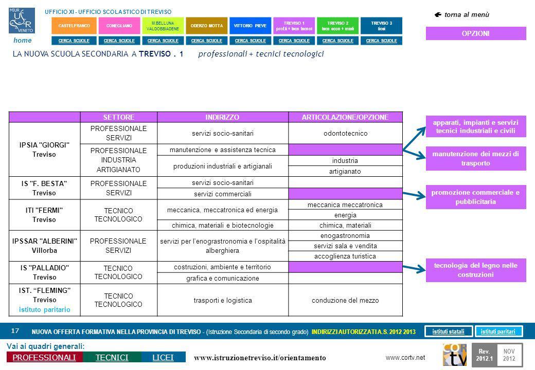 www.istruzionetreviso.it/orientamento 17 Vai ai quadri generali: PROFESSIONALITECNICILICEI NUOVA OFFERTA FORMATIVA NELLA PROVINCIA DI TREVISO - (Istru